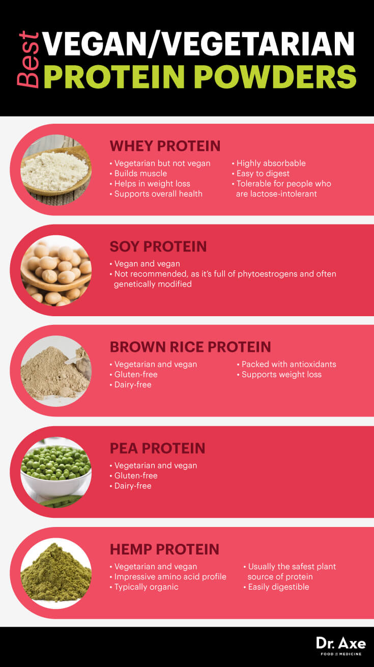 Vegan and Vegetarian Protein Powders