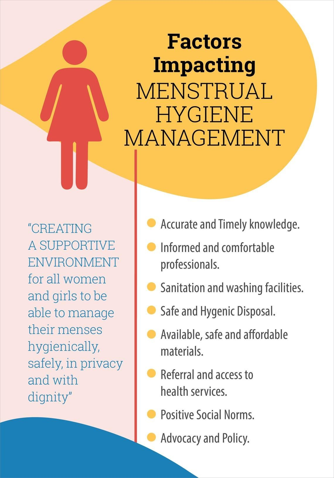 Factors Impacting Menstrual Hygiene Management