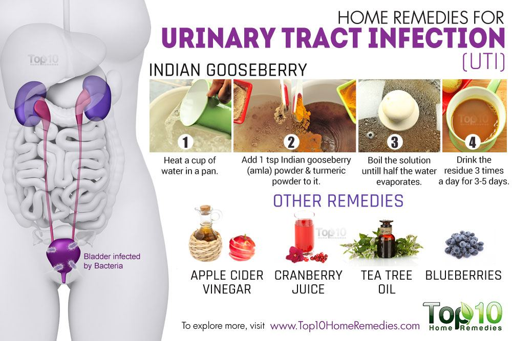 Home remedies for Urinary Tract Infection