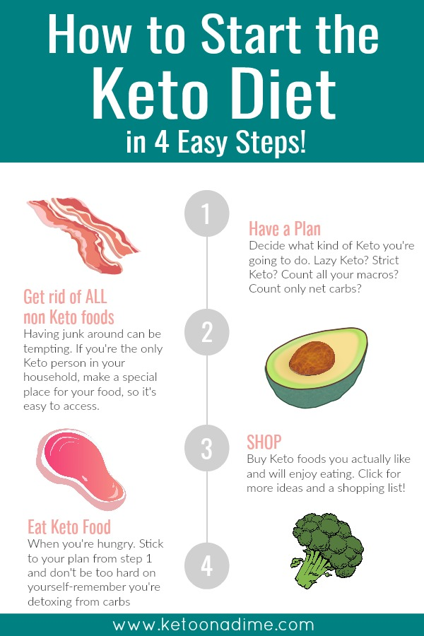 How to start the keto diet in east steps