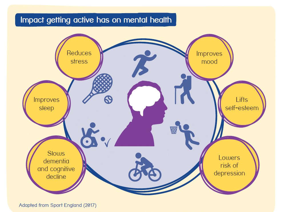 Impact getting active has on mental health