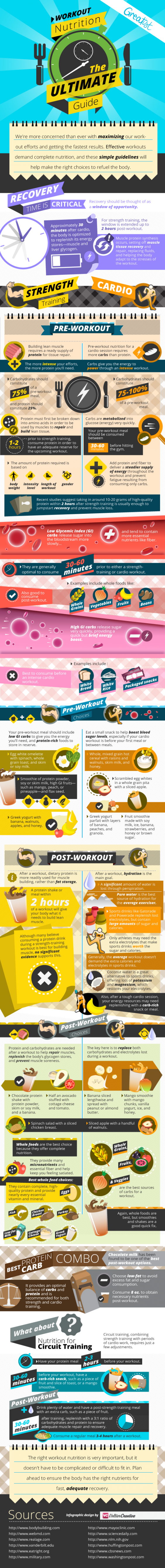 Post and Pre Workout Nutrition