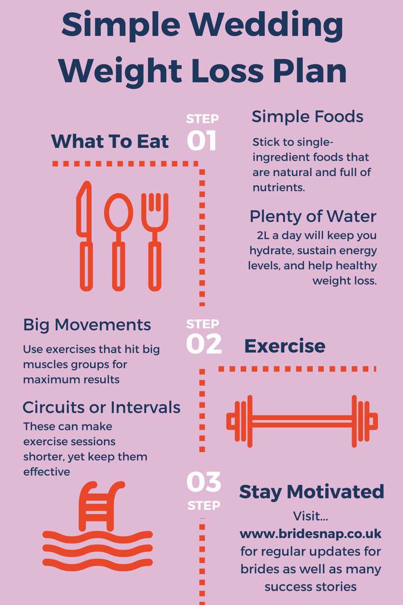 Simple Wedding Weight Loss Plan