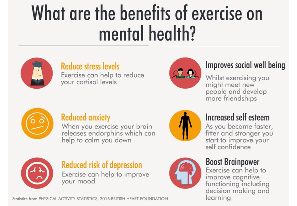 What are the benefits of exercise on mental health