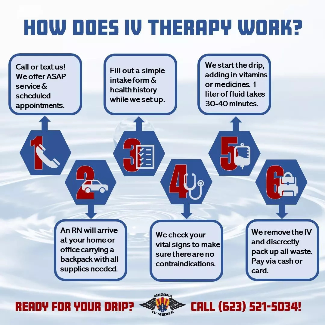 How Does IV Therapy works