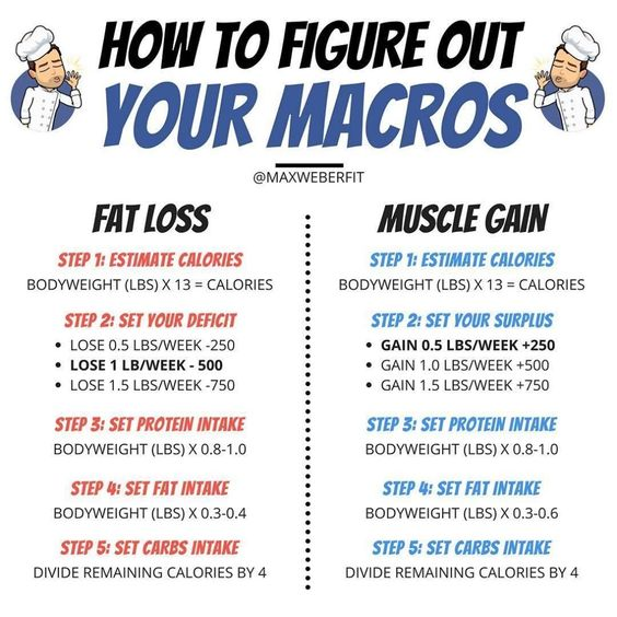 How to figure out Fat loss and Muscle gain