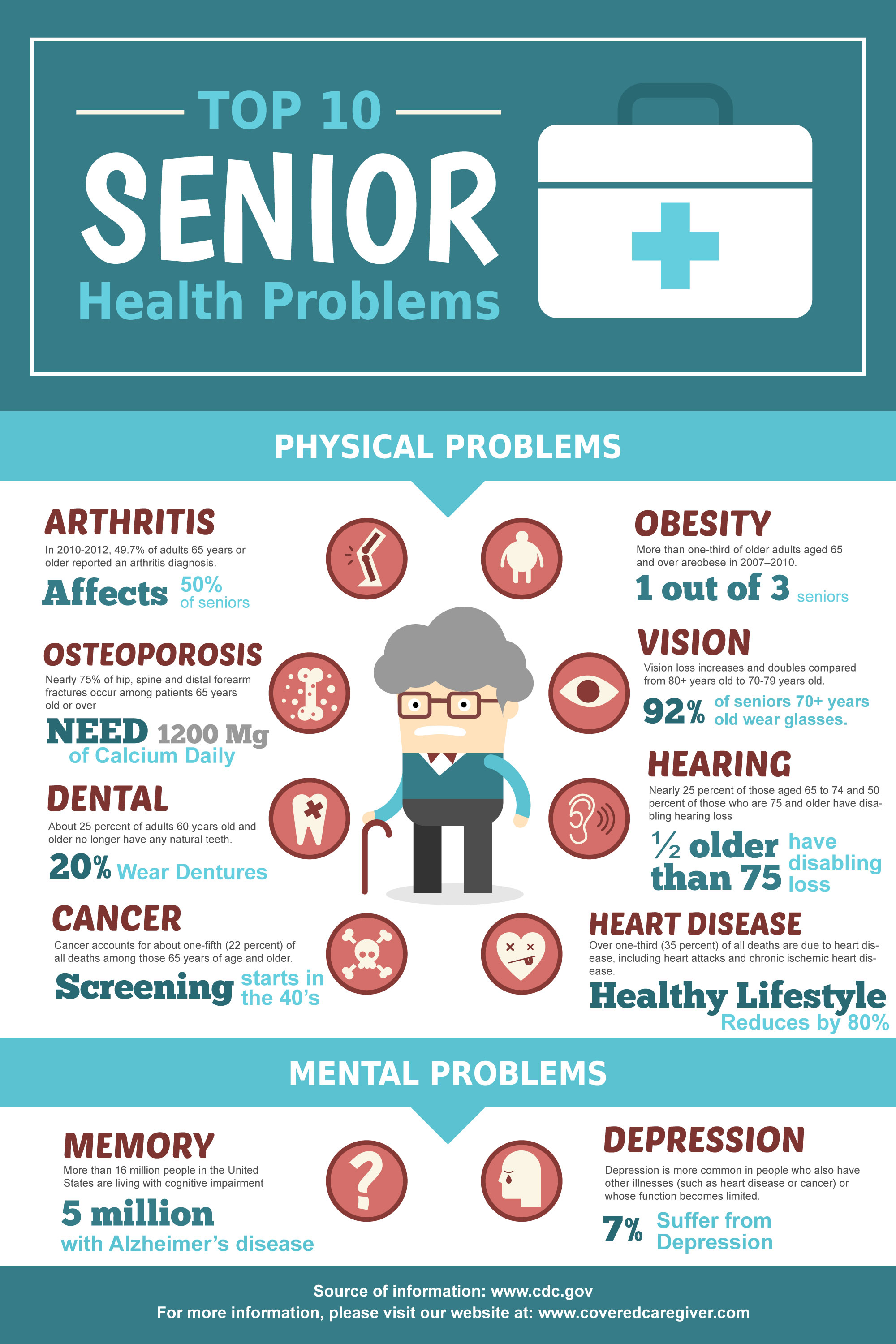 Top 10 Senior Health Problems