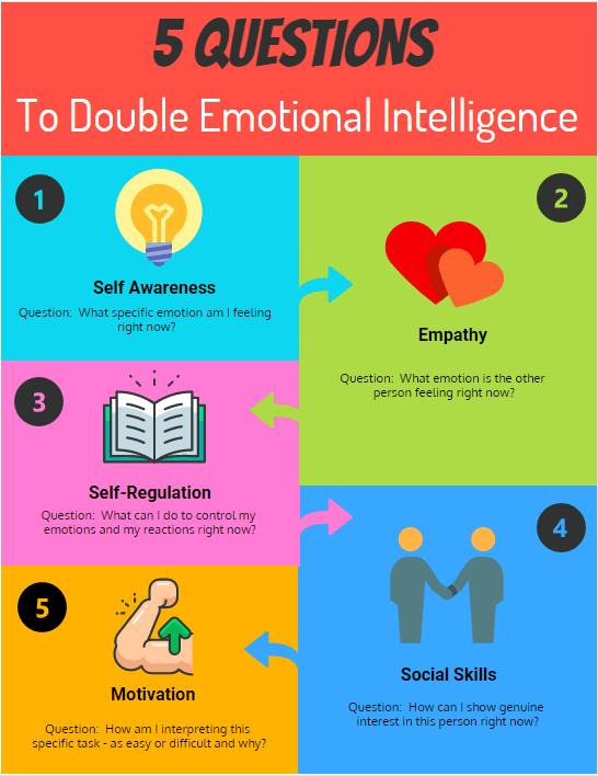 double your emotional intelligence
