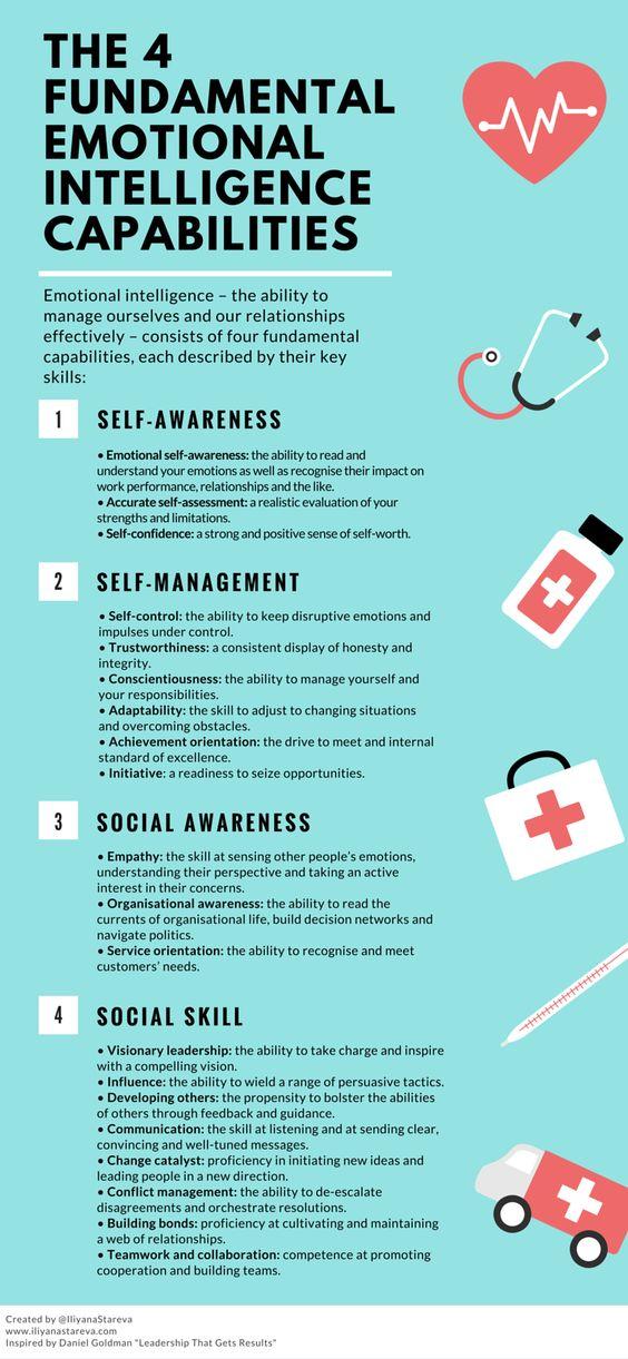 fundamental emotional intelligence capabilities