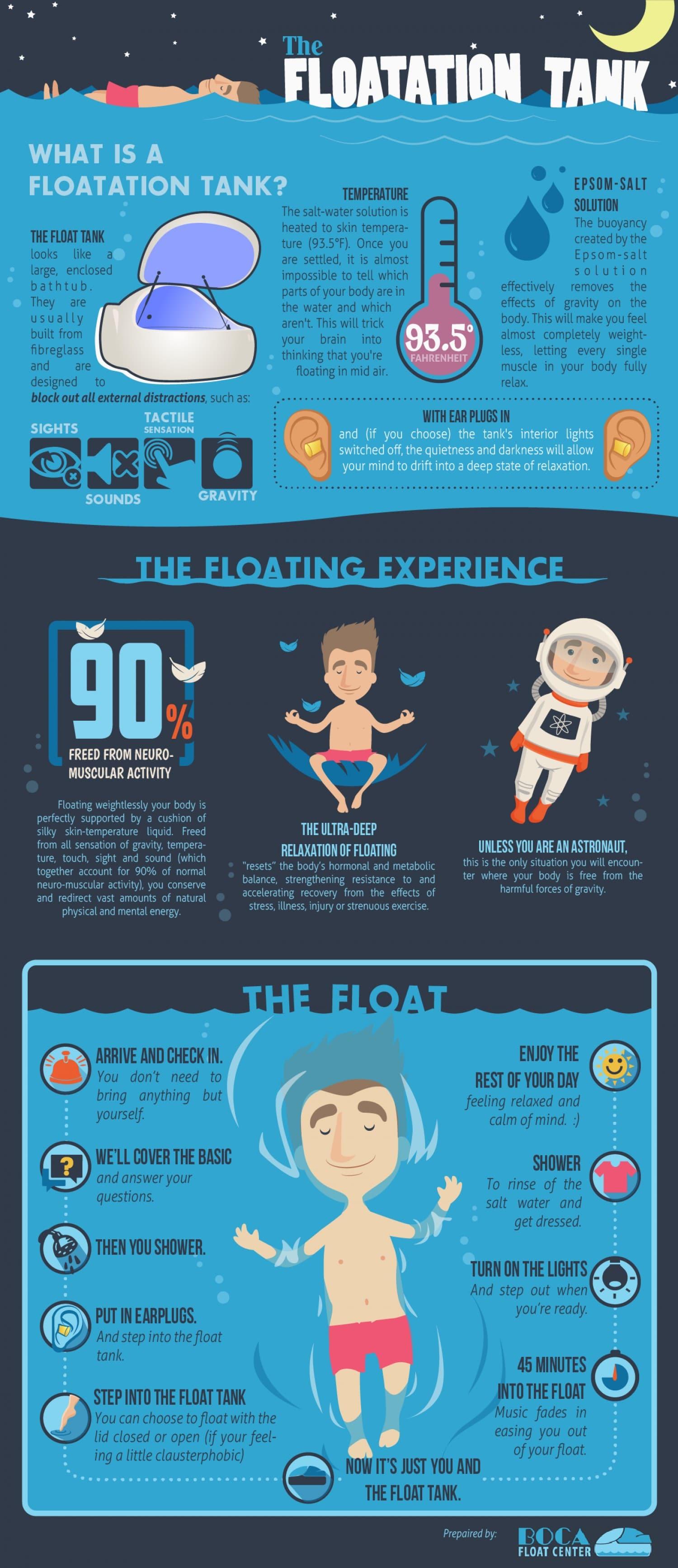 Floatation Tank