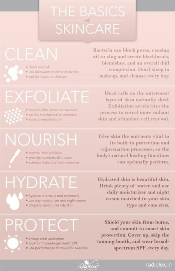 Basics of Skincare