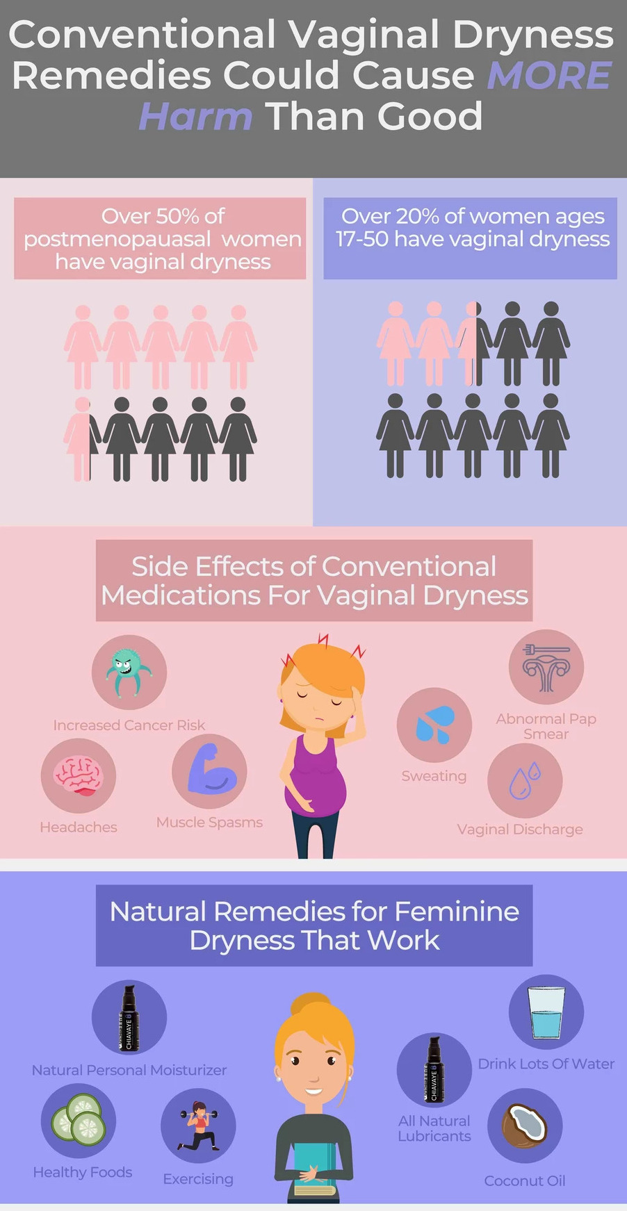 Conventional Vaginal Dryness remedies can harm