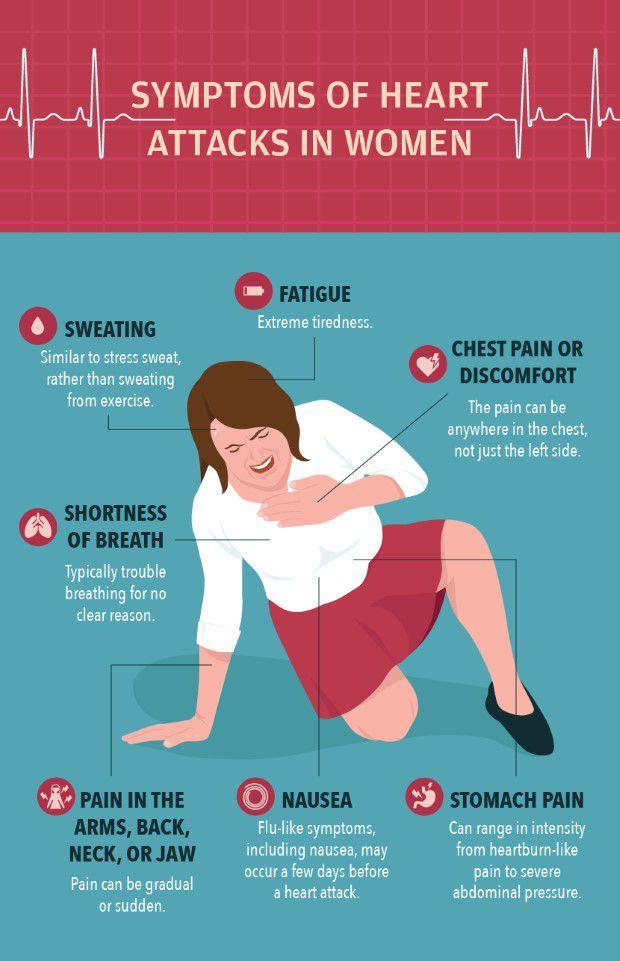Symptoms of Heart Attacks in Women