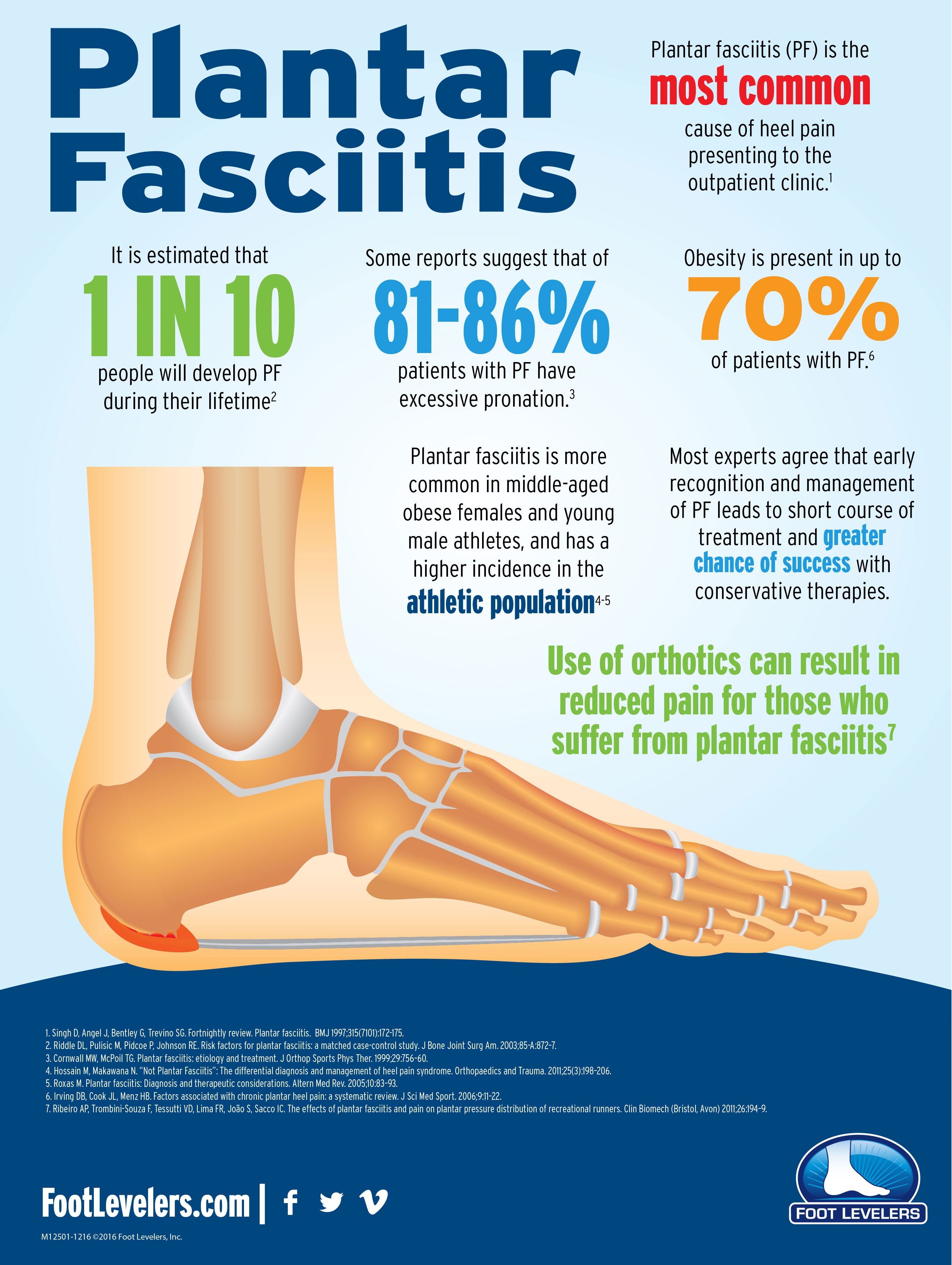 About Plantar Fasciitis