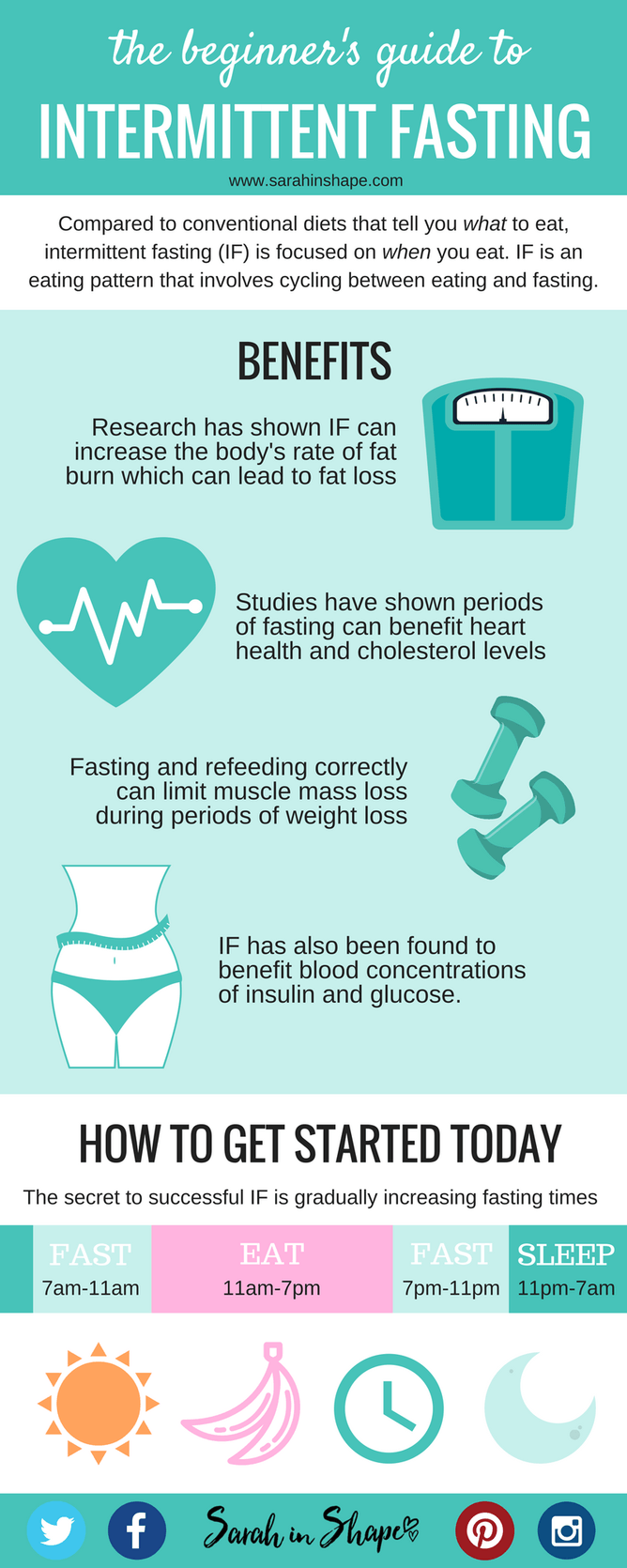 Beginners guide to Intermittent Fasting