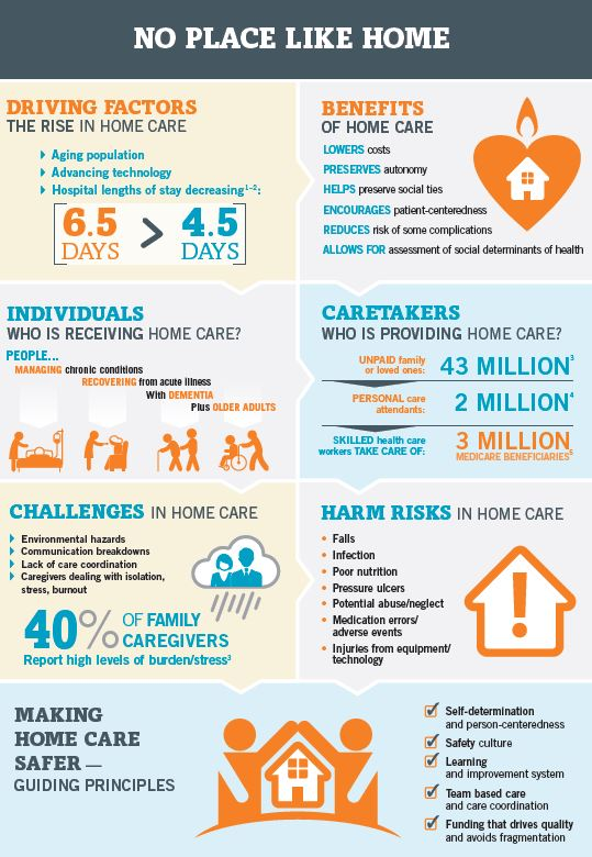 No Place Like Home Safety in Home Care