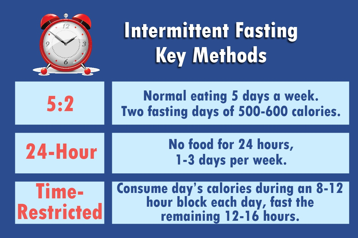 Intermittent Fasting key methods