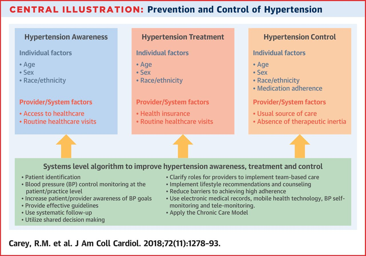 Prevention and Control of Hypertension
