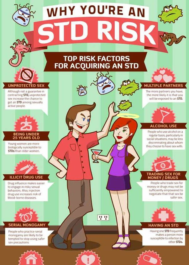 Risk for STDs