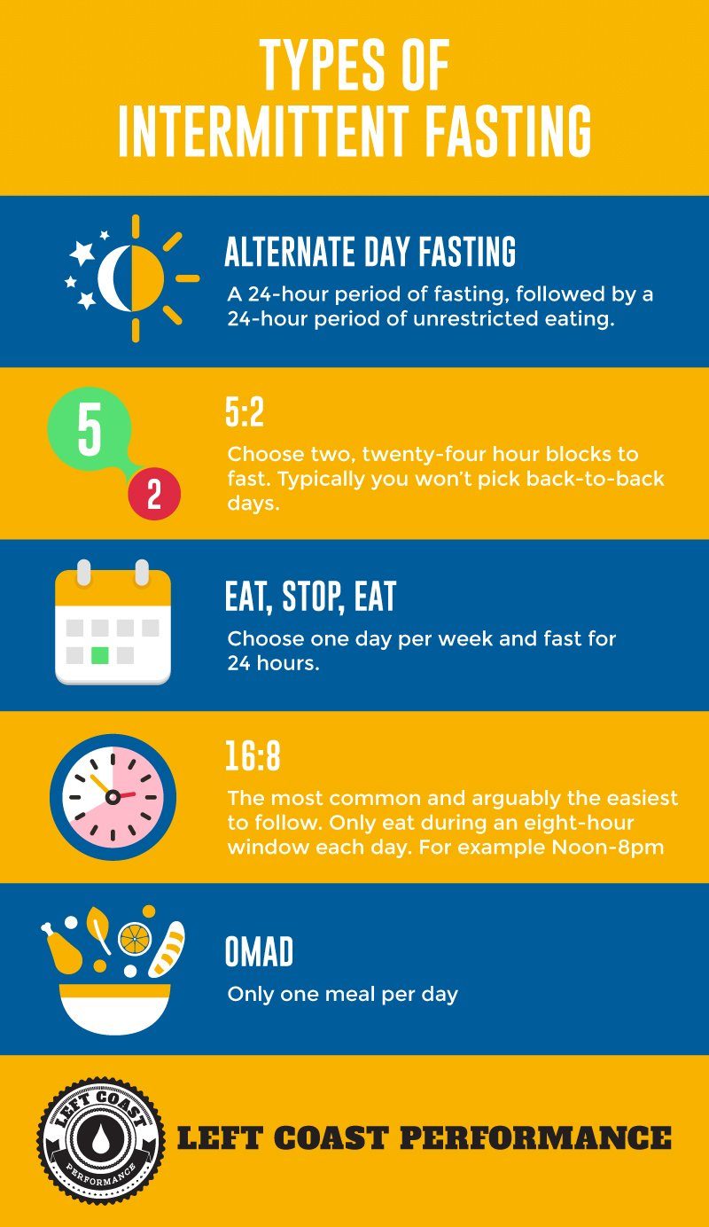 Types of Intermittent Fasting 1