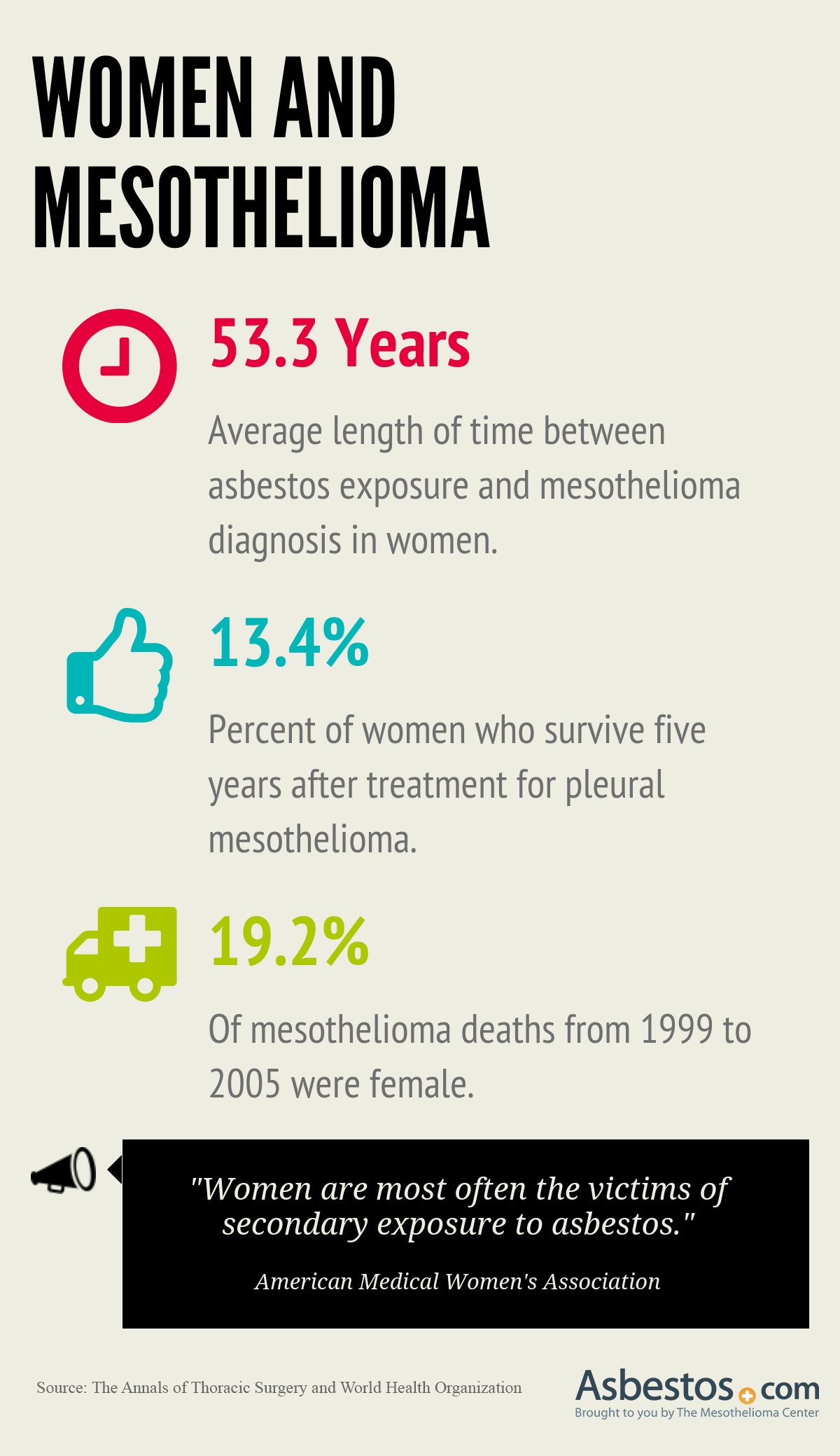 Women and Mesothelioma