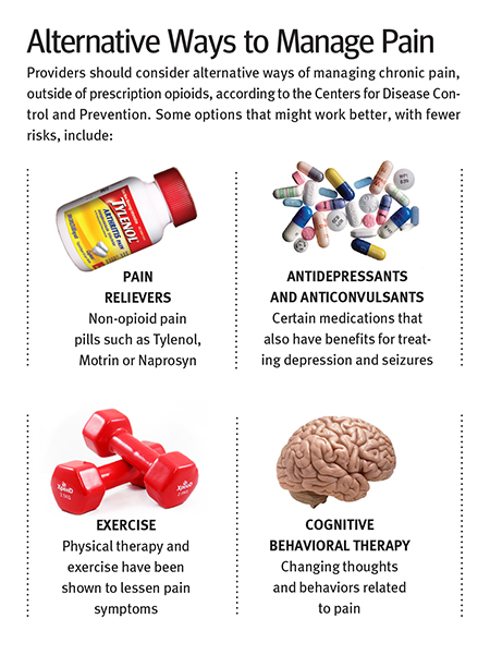 Alternative ways to manage Pain