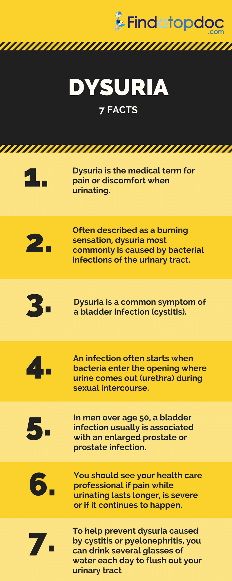 Facts about Dysuria