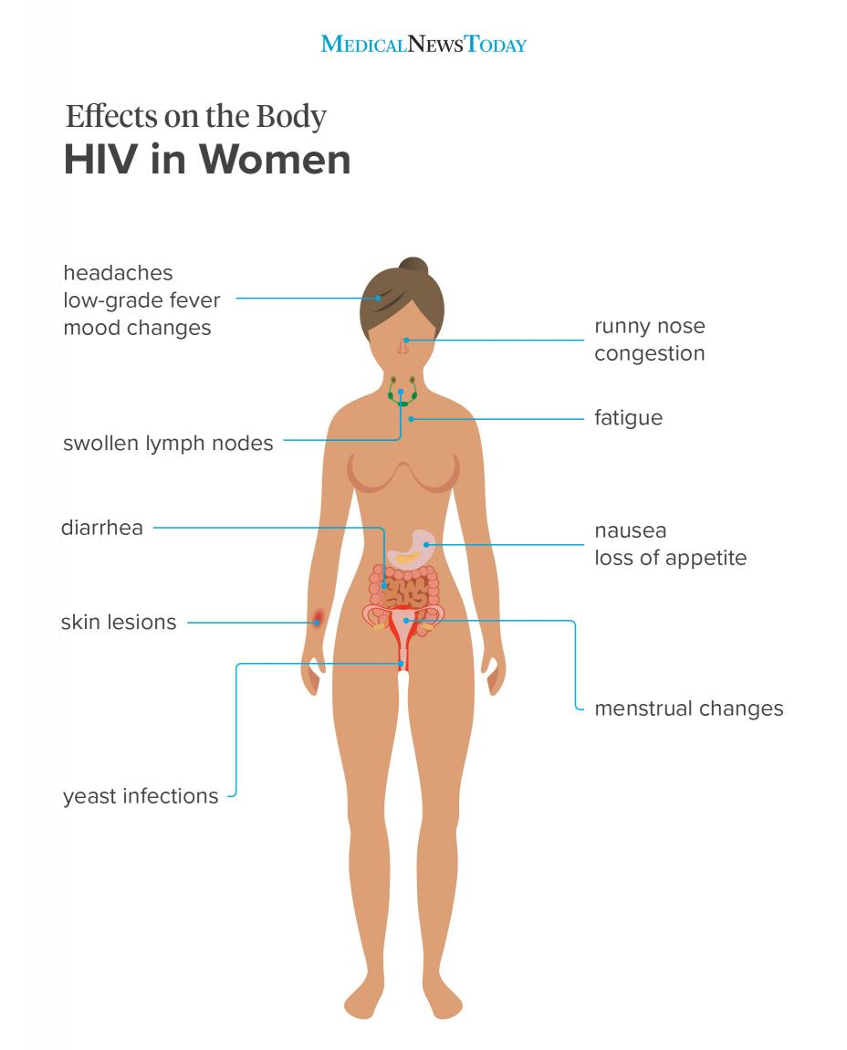 HIV in Women