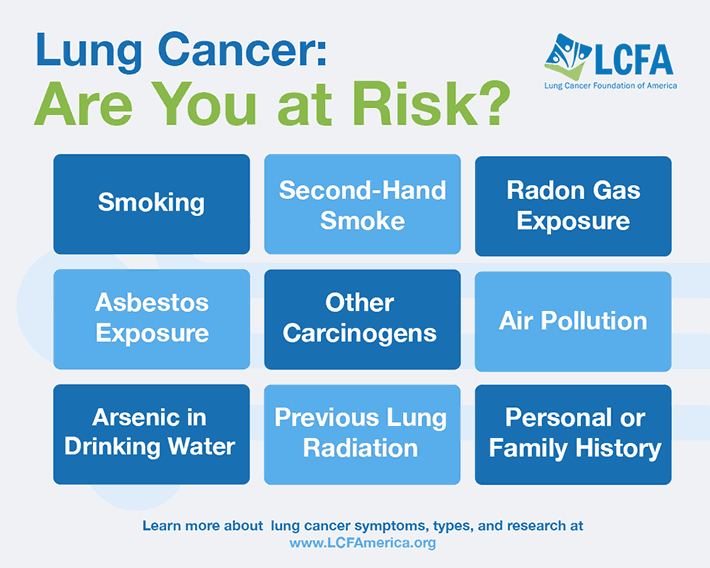 Lung Cancer are you at risk