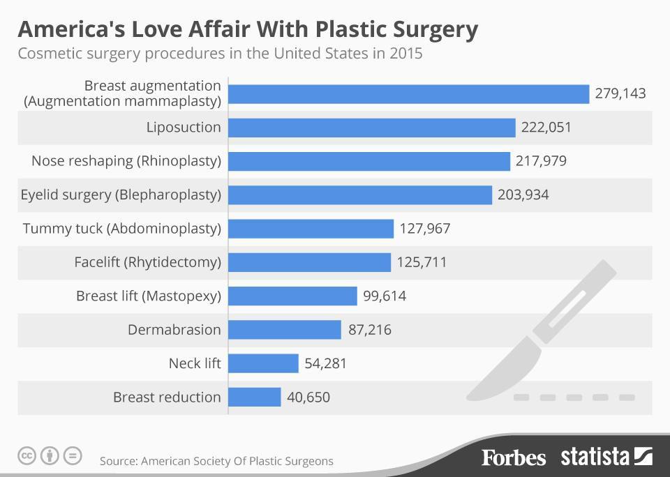 Plastic Surgery in America