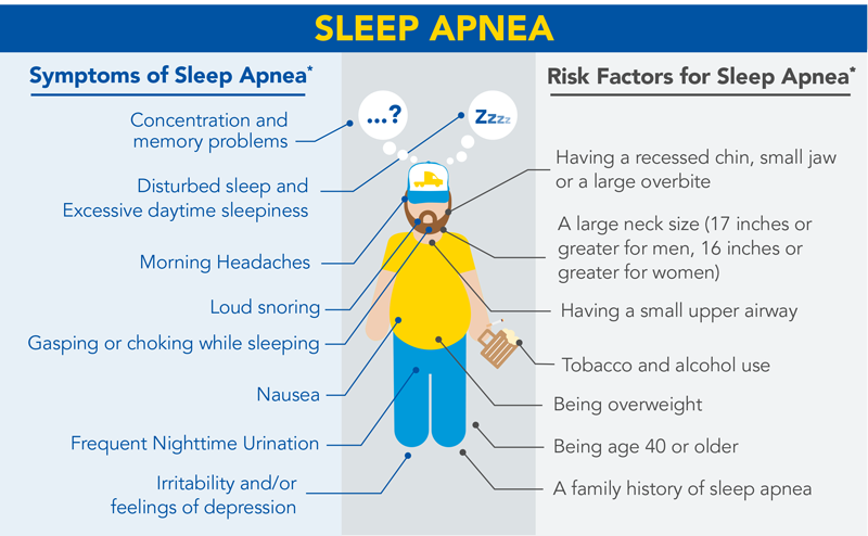 Sleep Apnea symptoms and risk factors
