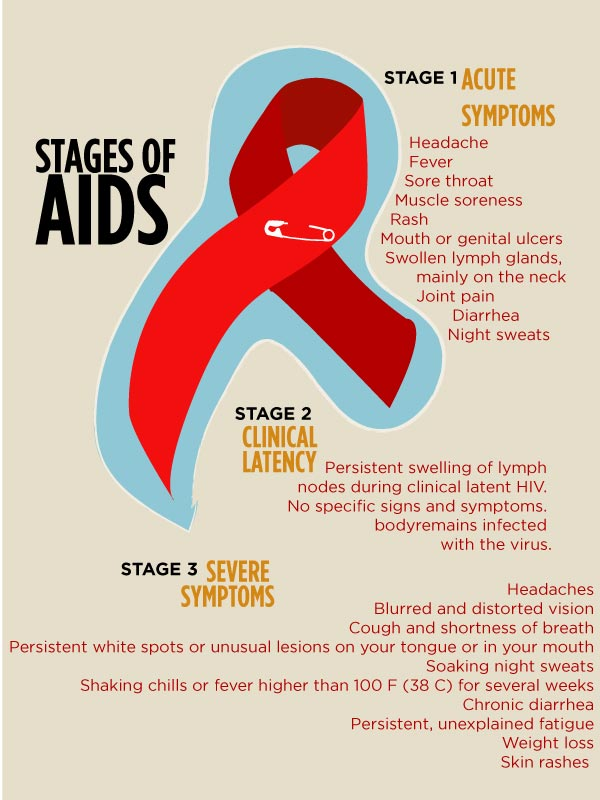 Stages of AIDS