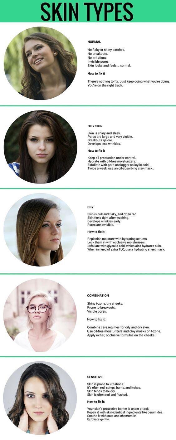 Types of Skin