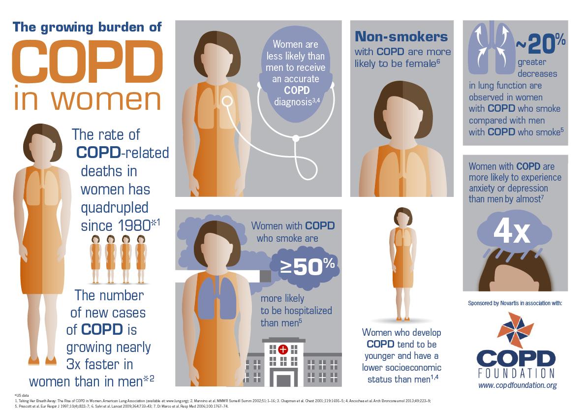 COPD in Women