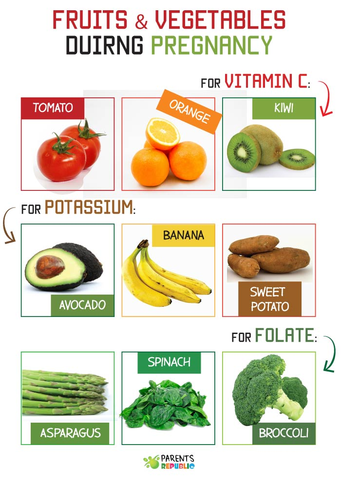 Fruits and Vegetables during Pregnancy
