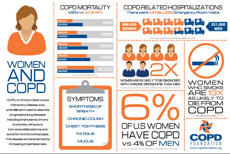 Women and COPD