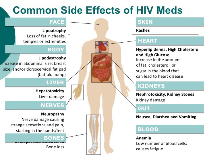 Common Side effects of HIV Drugs