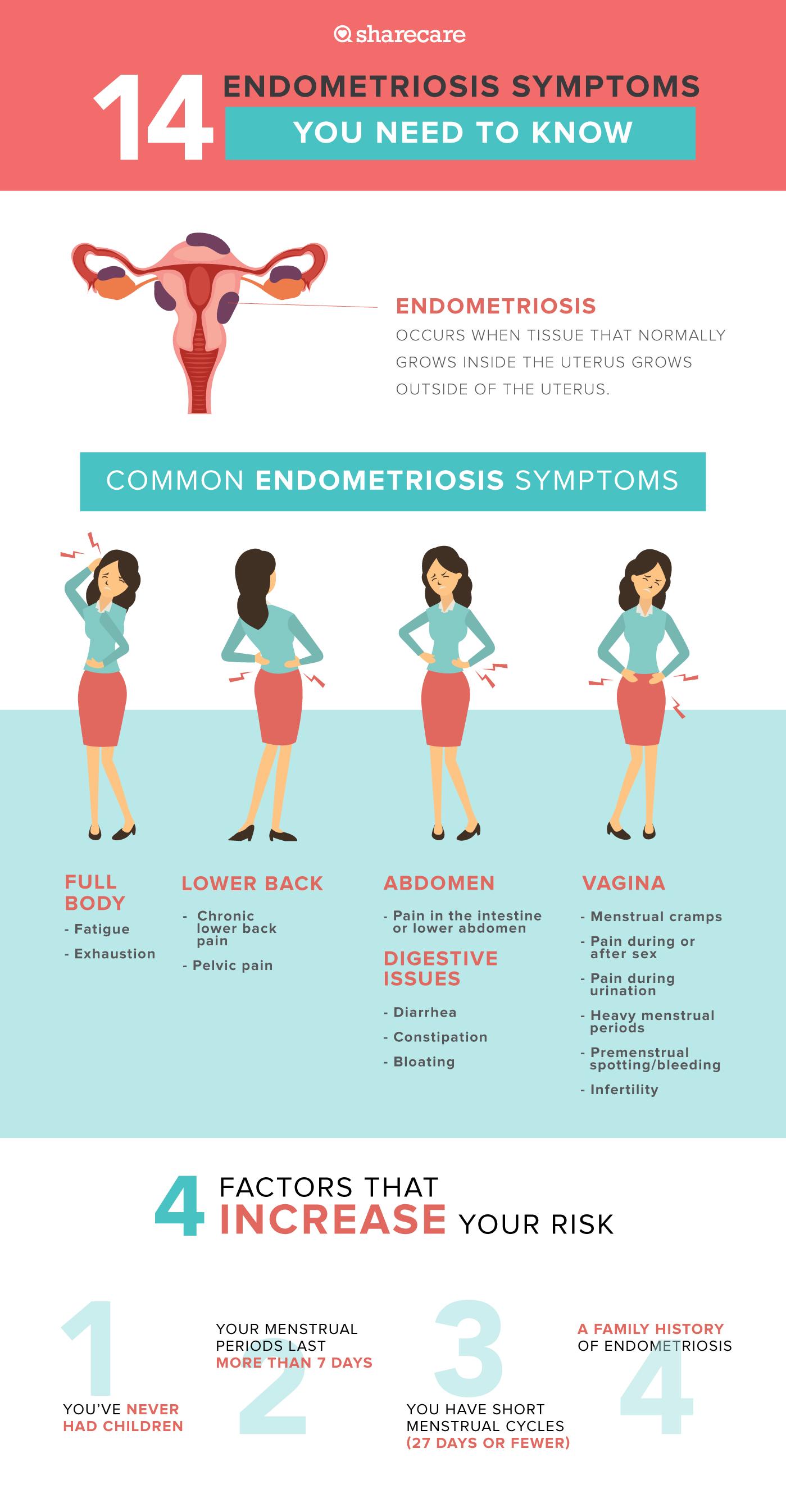 Endometriosis symptoms