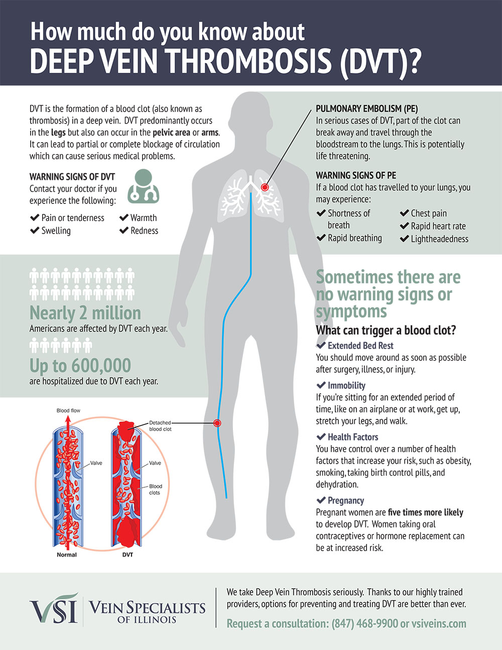 How much you know about Deep Vein Thrombosis