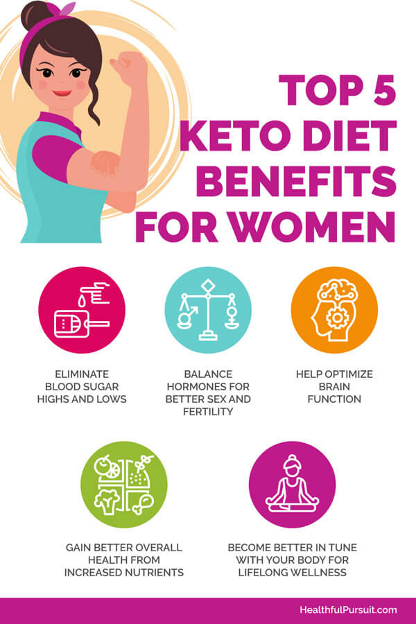 Keto Diet Benefits for Women