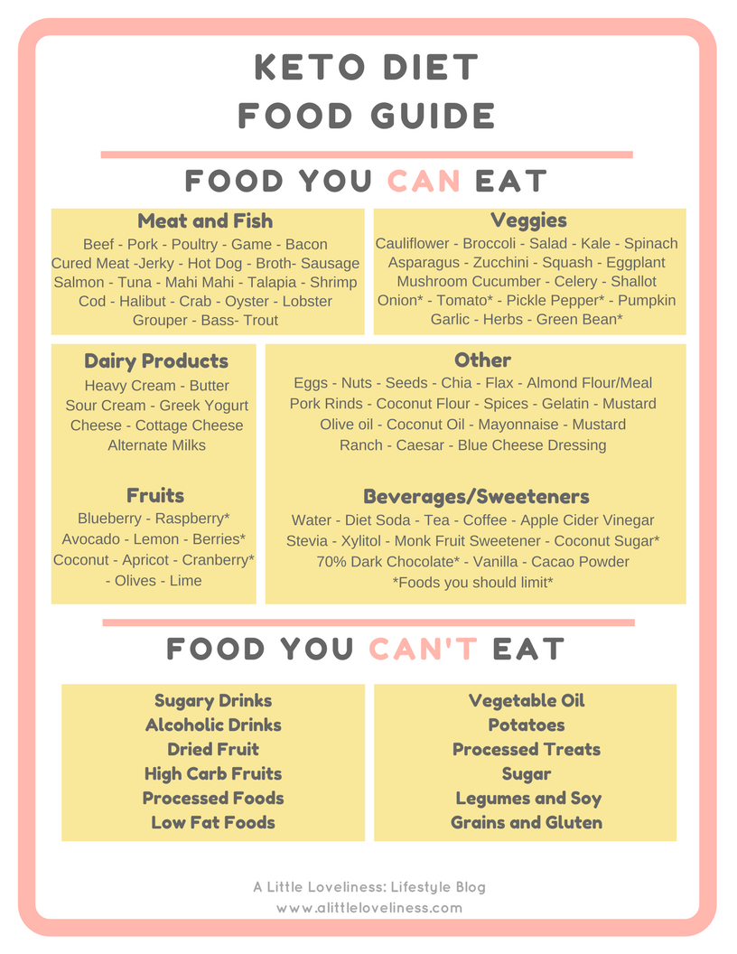 Keto Diet Food Guide