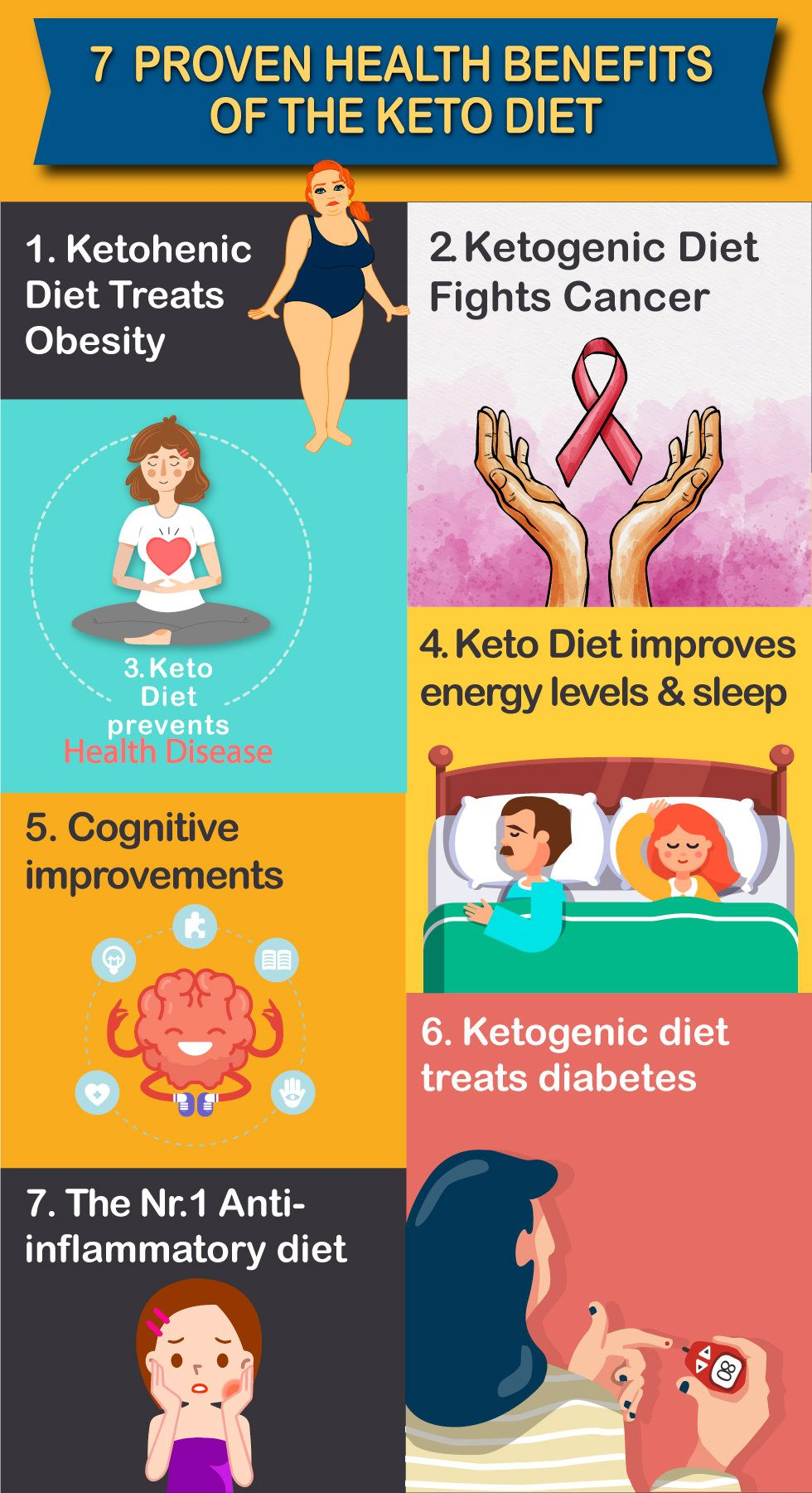 Proven health benefits of Keto Diet