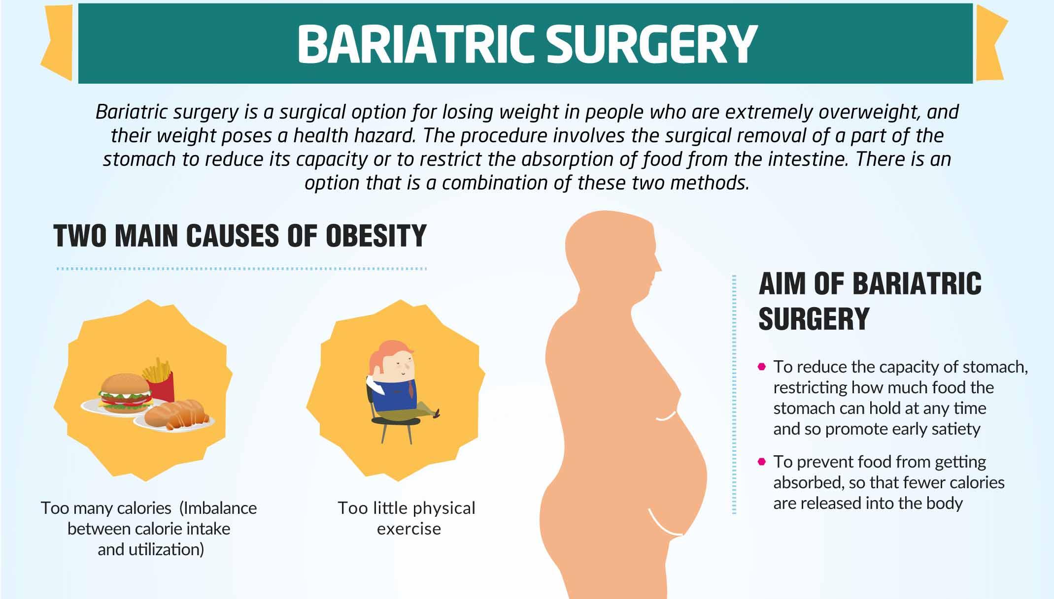 Bariatic surgery