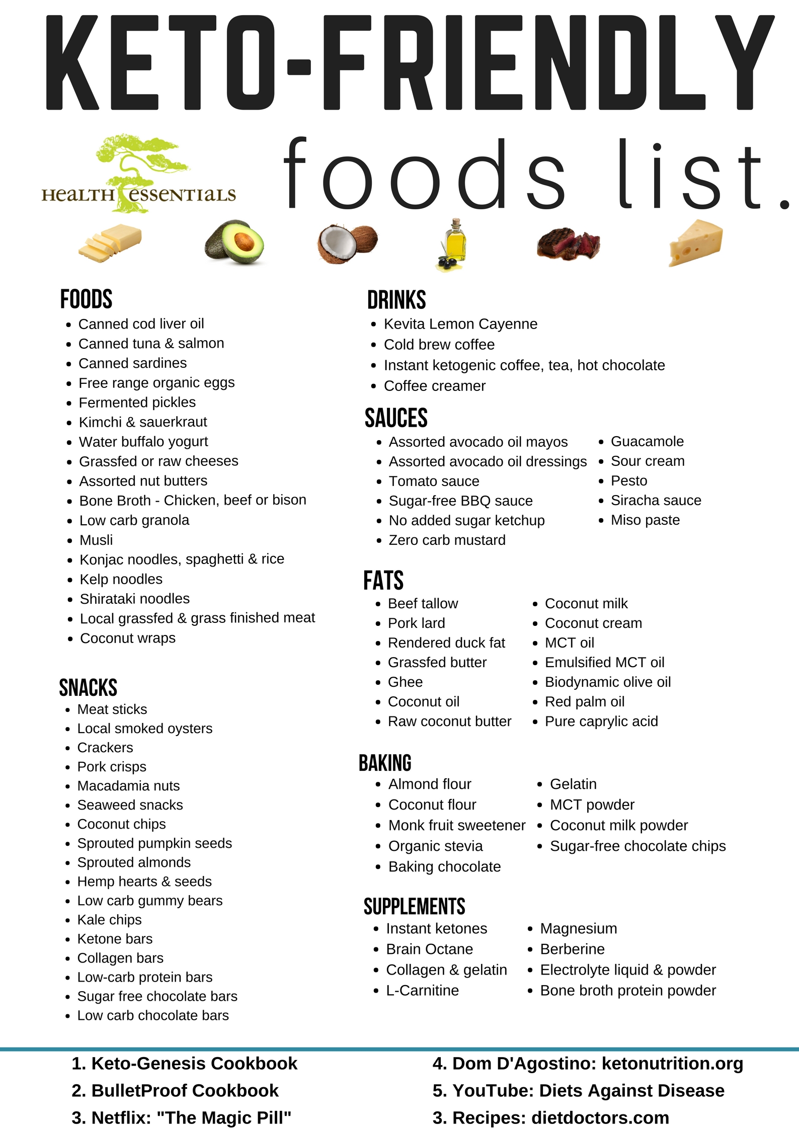 keto Friendly Foods list