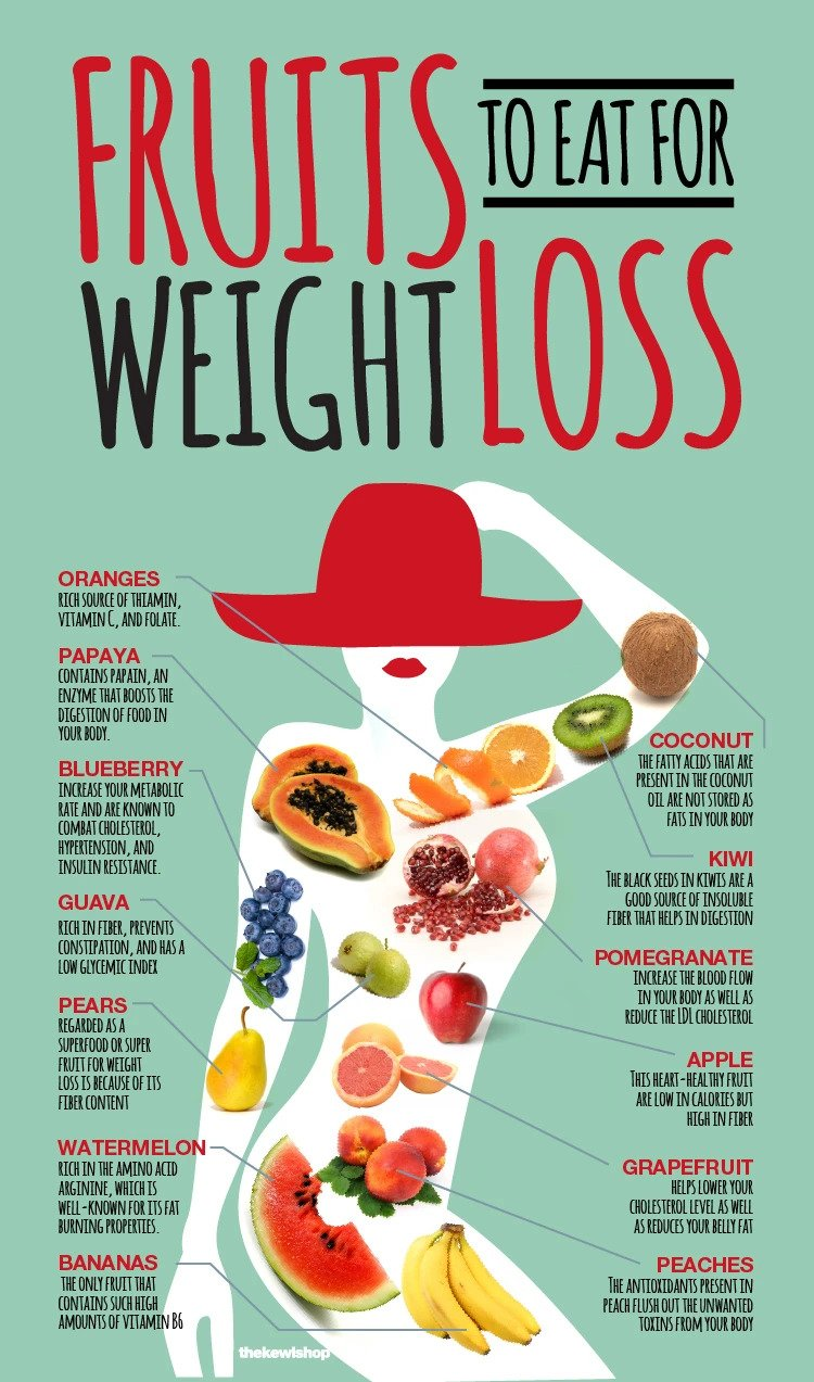 Fruits to eat for weightloss