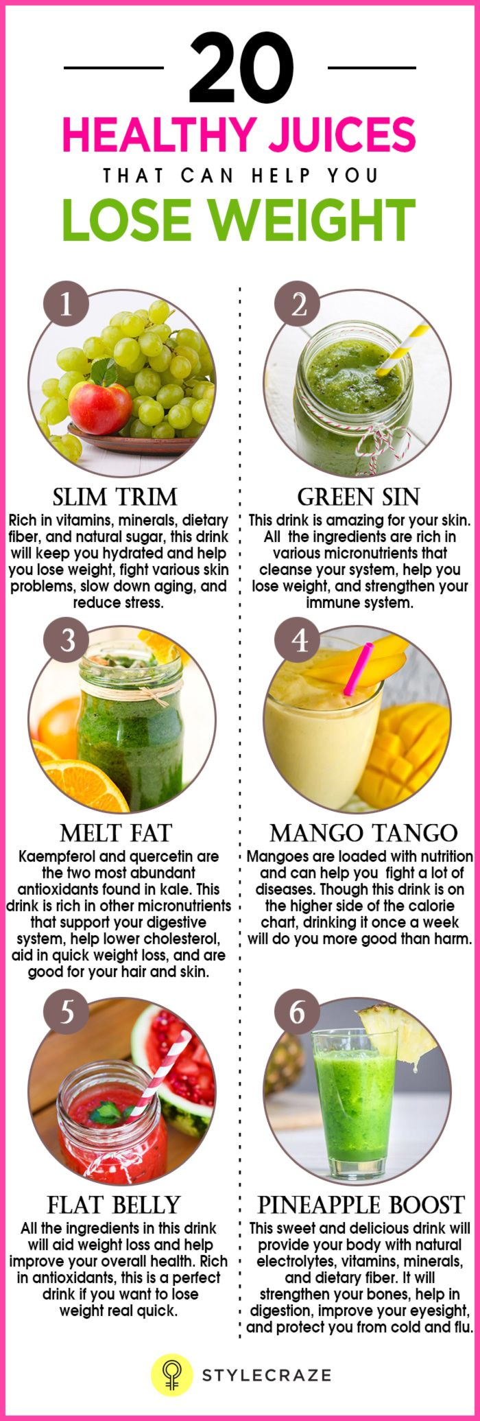 Healthy Fruits juices for weightloss